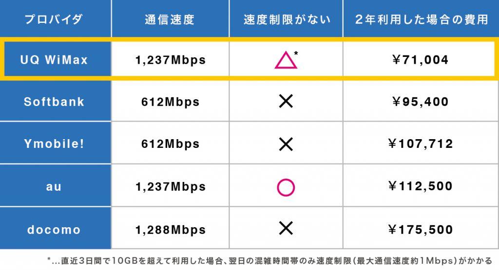 UQ WiMAX比較表