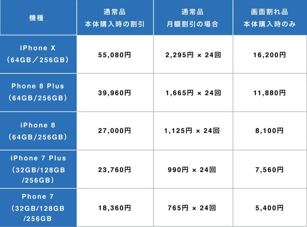 au乗り換え時iPhone下取り価格表