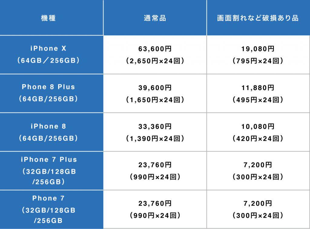 softbank機種変更iPhone下取り価格