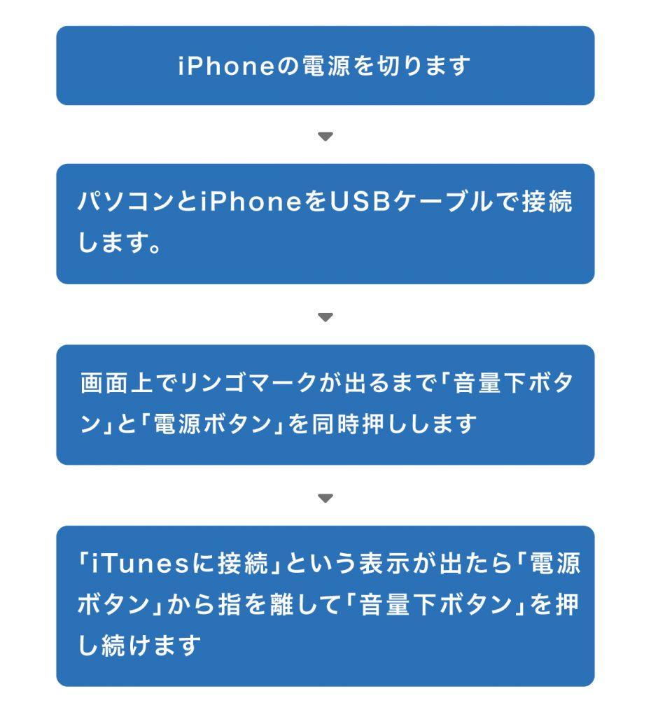 化 iphone itunes 初期