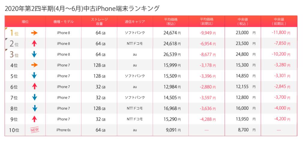 iPhone第2四半期
