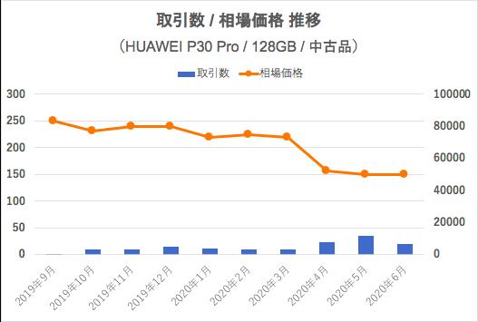 HUAWEI P30 Proの取引推移