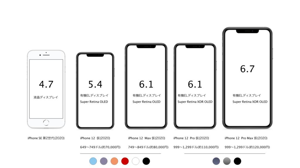 iPhone 12 サイズ