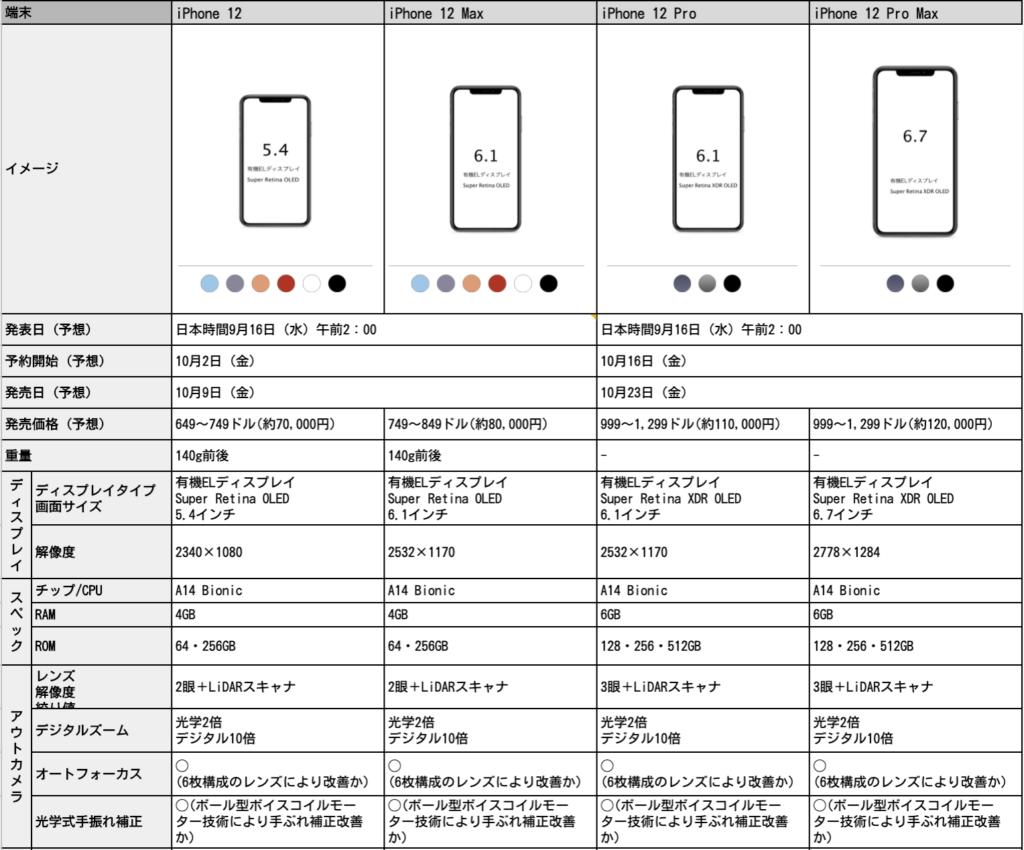 iPhone 12 スペック
