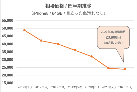 iPhone 8推移