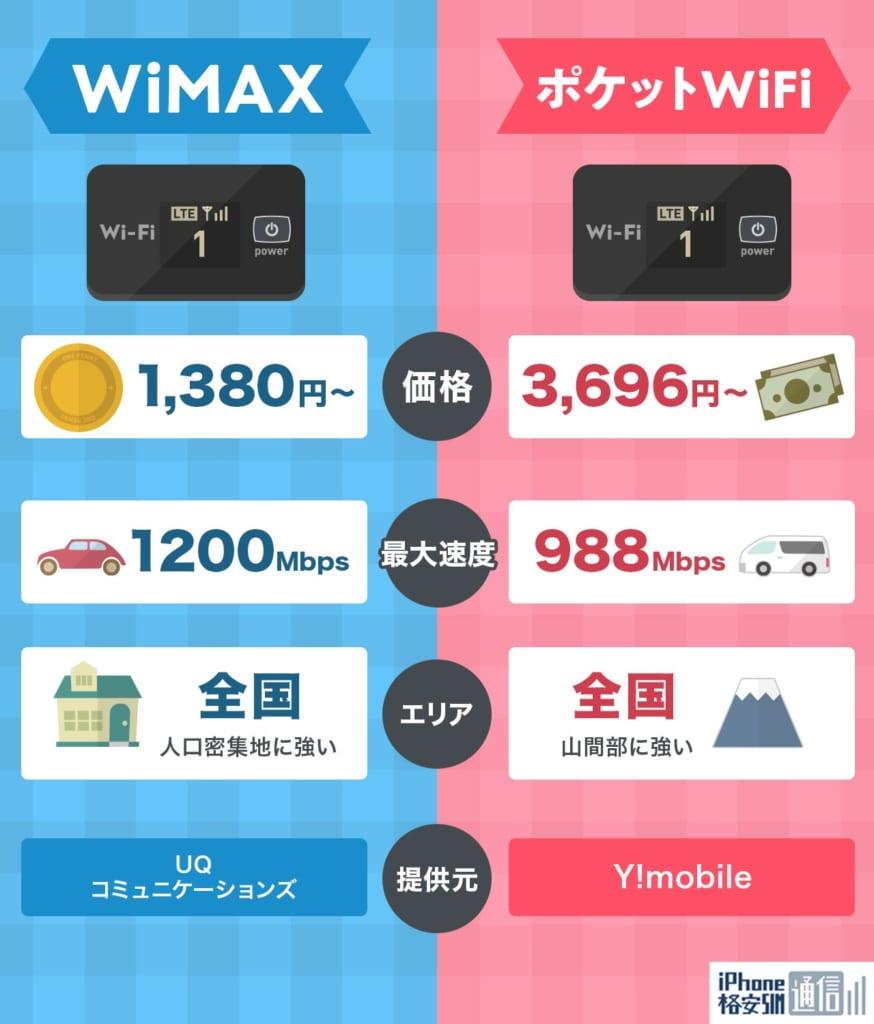 WiMAXとポケットWiFiの違い