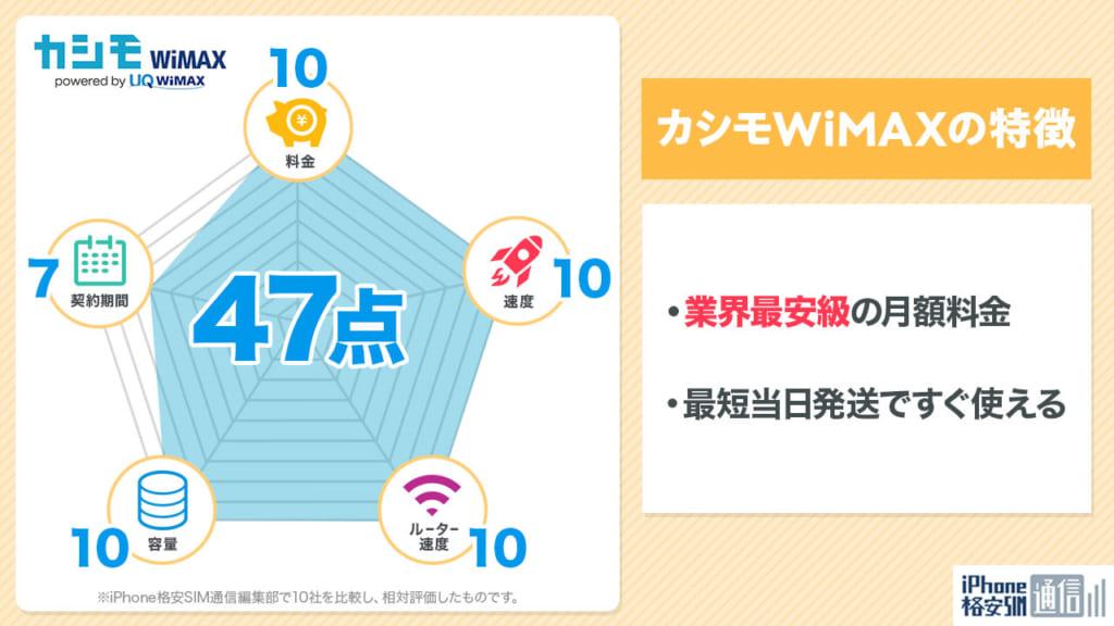 レーダーチャート_カシモWiMAX