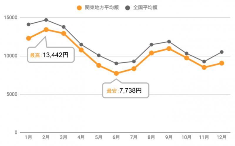 関東地方の季節ごとの電気代平均額年間推移(2018年総務省統計)