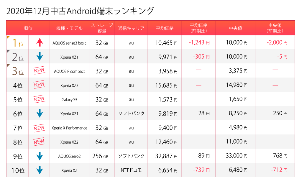 Android12月ランキング