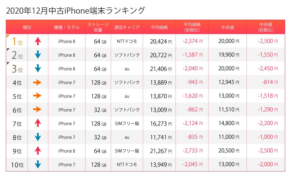 iPhone12月ランキング
