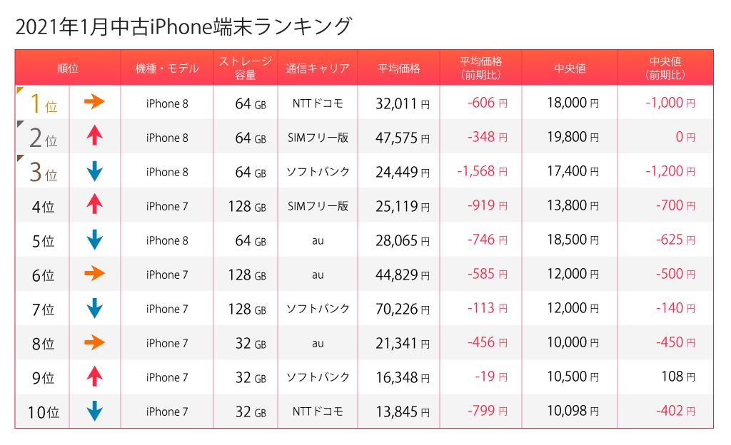 中古iPhoneランキング