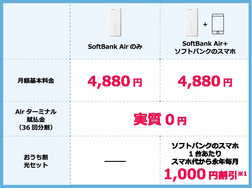 ソフトバンクエアー料金表