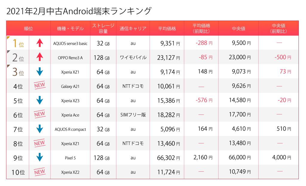 中古Android端末ランキング