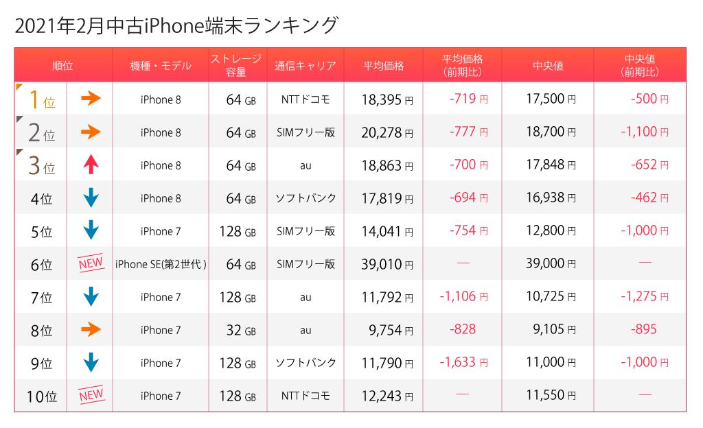 中古iPhone端末ランキング
