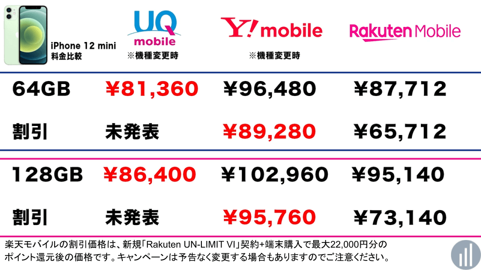 UQモバイル iPhone12 mini